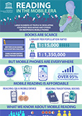 UNESCO Reading in the Mobile Era Infographic