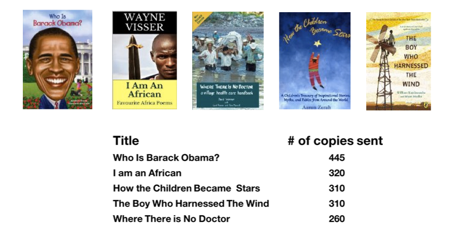 what are people in the developing world reading.a