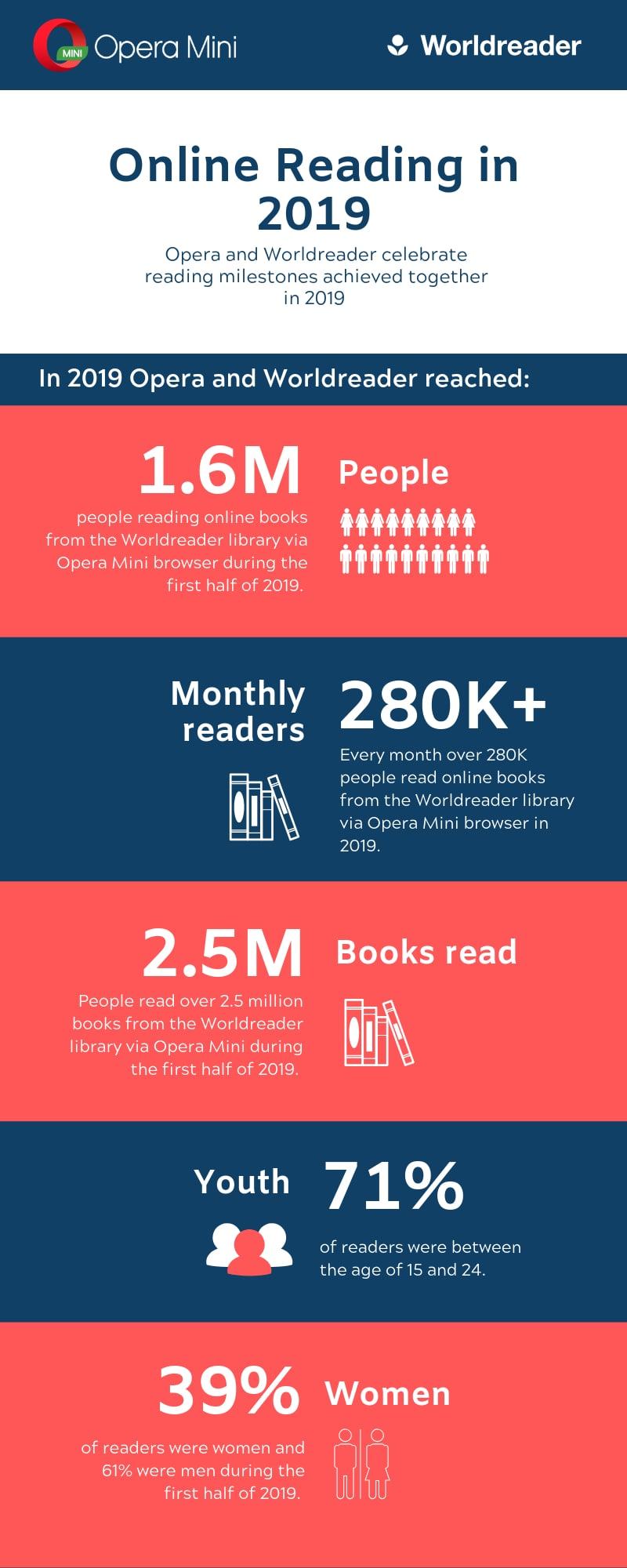 infographic opera and worldreader